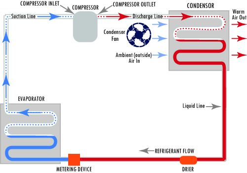 Standard Immersion Chiller refrigeration Cycle