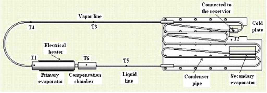 Qpedia_0508_Loop_Heat_Pipes_Figure2