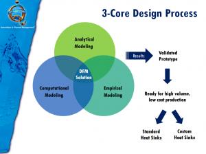 Heat Sink Design Engineering Process, ATS