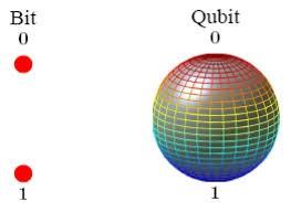 Classic Computer Bits Vs. Quantum Computing Qubits