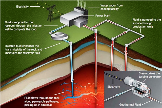 Geothermal Cooling
