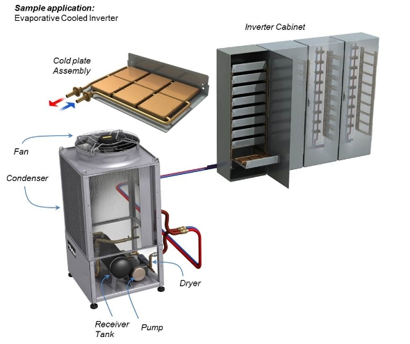 Cooling Electronics in Wind Turbines