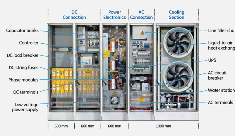 Industry Developments: Cooling Solar Power Inverters