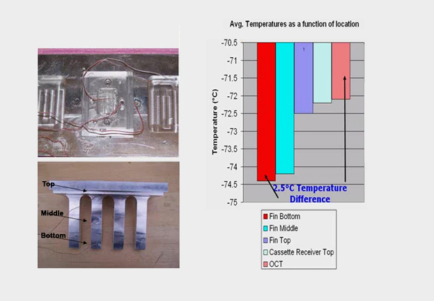 Figure 2. Temperature testing with thermocouples demonstrated that the temperature difference between the bottom of the fins and the top of the cassette, through three intervening layers, was only 2.5°C. This proved that the thermal design was successful. (ATS)
